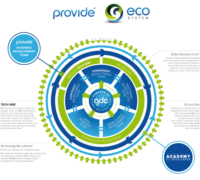 Our recruitment agency model - the Provide Eco-System
